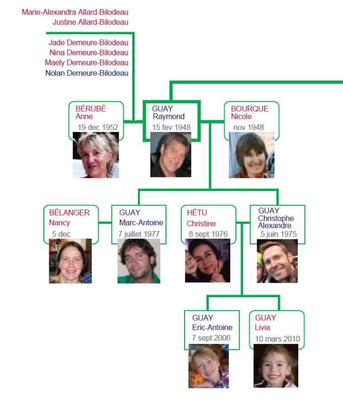 famille-raymond